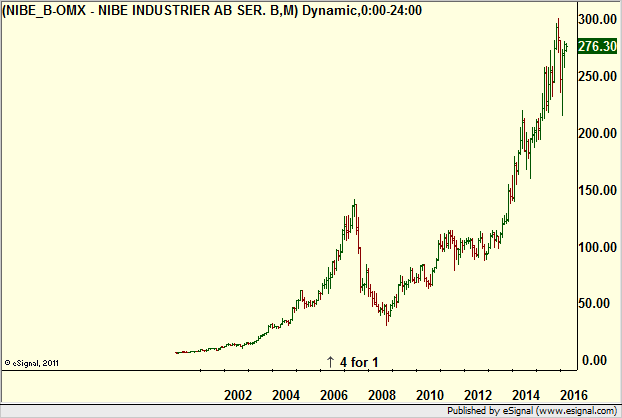 Hedgefonder kopte omx aktier