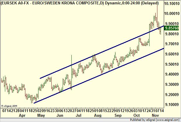 Kronan starkare mot euron