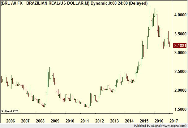 Forex brasilianska real