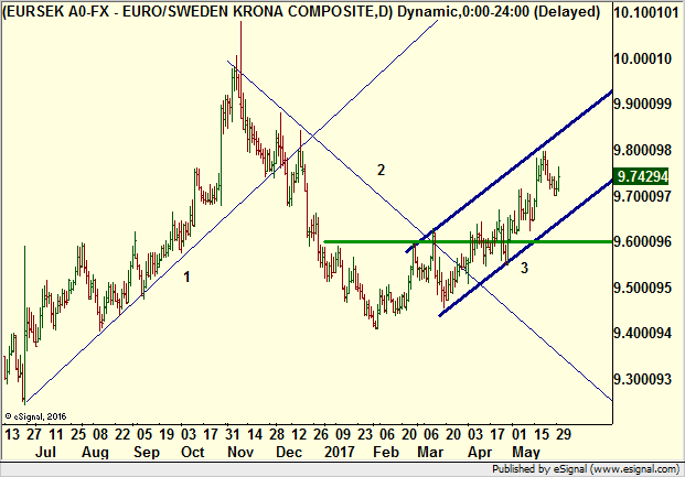 Kronan starkare mot euron 8