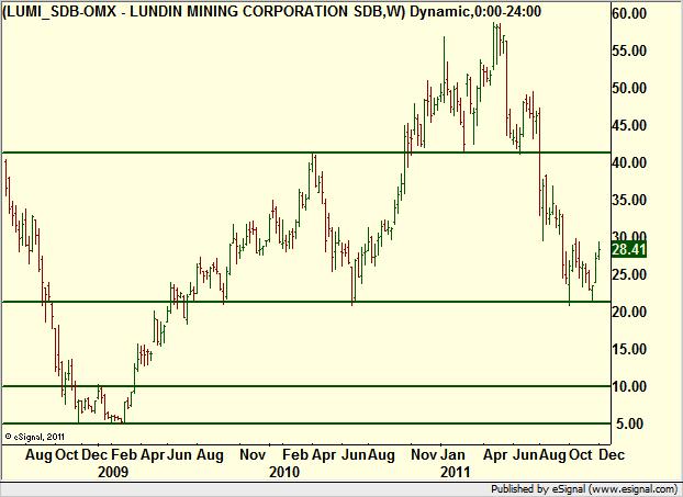 lundin mining analys