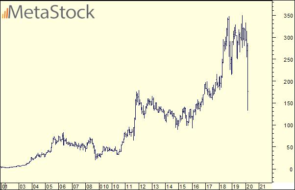 Lundin petroleum aktie