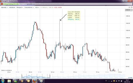 Forexpros indices futures advanced chart